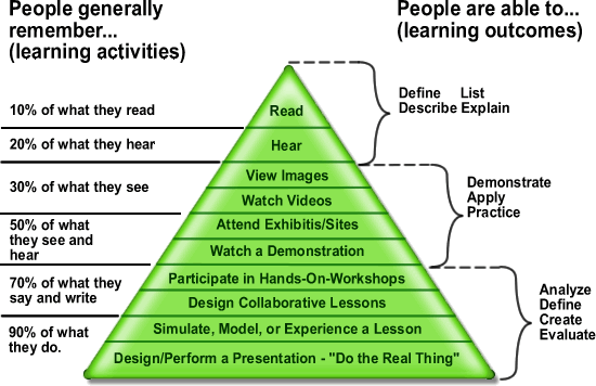 Edgar_Dale's_cone_of_learning